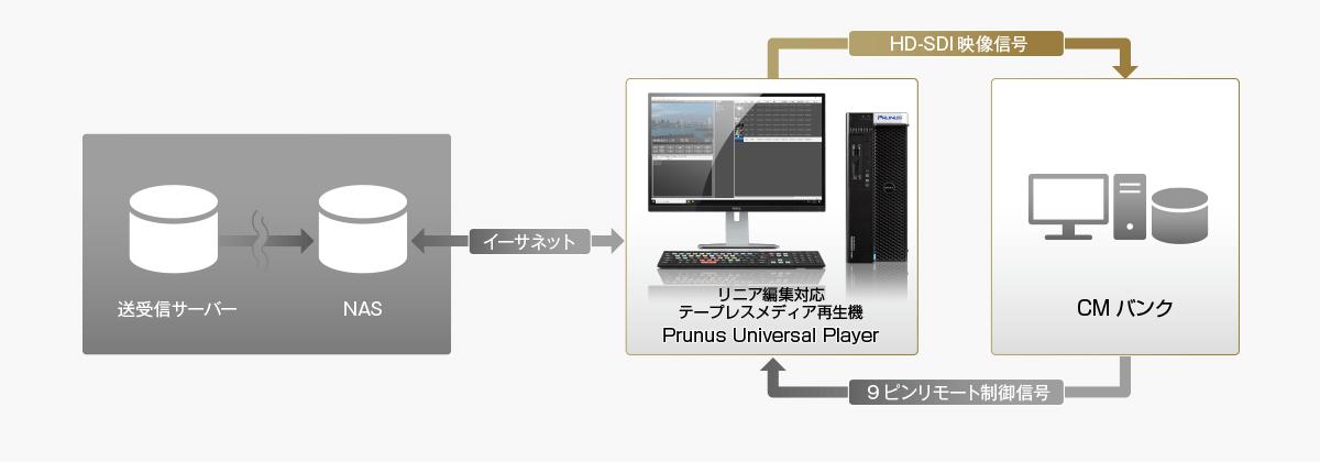 CMオンライン運用設備 導入例
